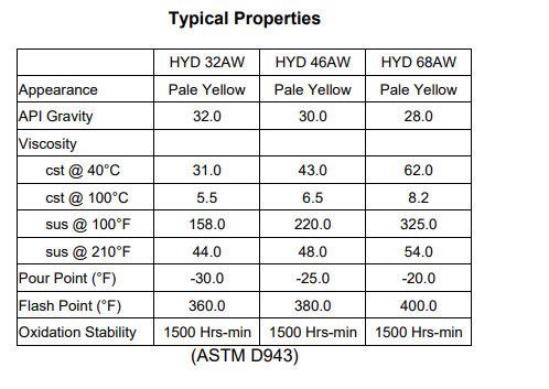 TriLub HYD-AW Properties